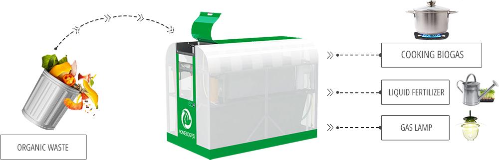 HomeBiogas System